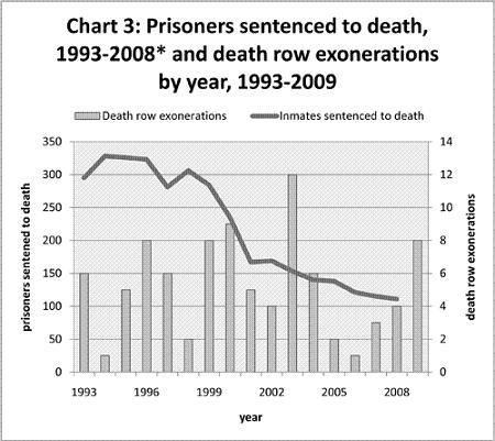 death penalty wrongful convictions essay Death penalty worldwide's analysis of innocence and wrongful convictions in the context of capital punishment, with bibliographical references and case law - part of a series of international legal issues.